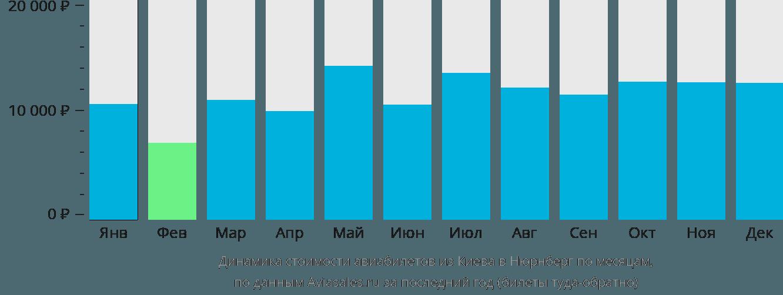 Динамика стоимости авиабилетов из Киева в Нюрнберг по месяцам