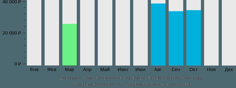 Динамика стоимости авиабилетов из Киева в Новый Уренгой по месяцам