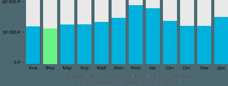 Динамика стоимости авиабилетов из Киева в Нью-Йорк по месяцам
