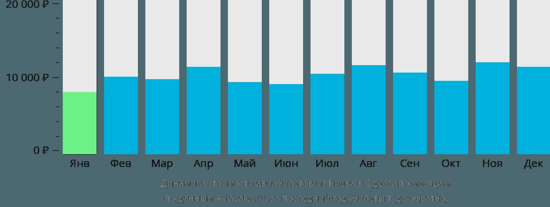 Динамика стоимости авиабилетов из Киева в Одессу по месяцам