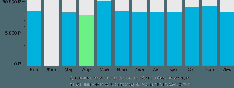 Динамика стоимости авиабилетов из Киева в Омск по месяцам