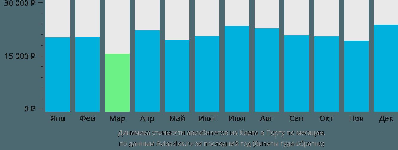 Динамика стоимости авиабилетов из Киева в Порту по месяцам