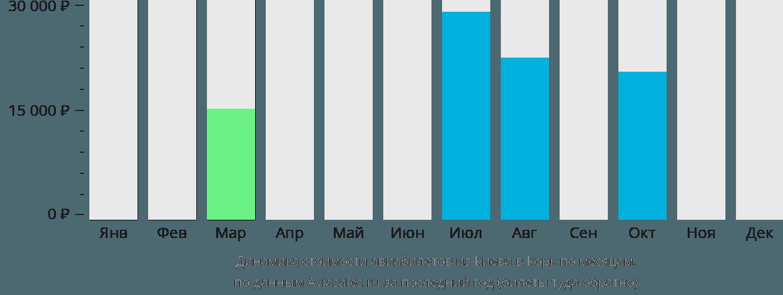Динамика стоимости авиабилетов из Киева в Корк по месяцам