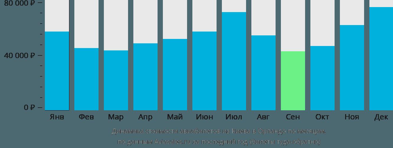 Динамика стоимости авиабилетов из Киева в Орландо по месяцам