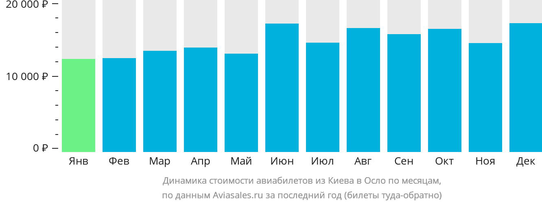Динамика стоимости авиабилетов из Киева в Осло по месяцам