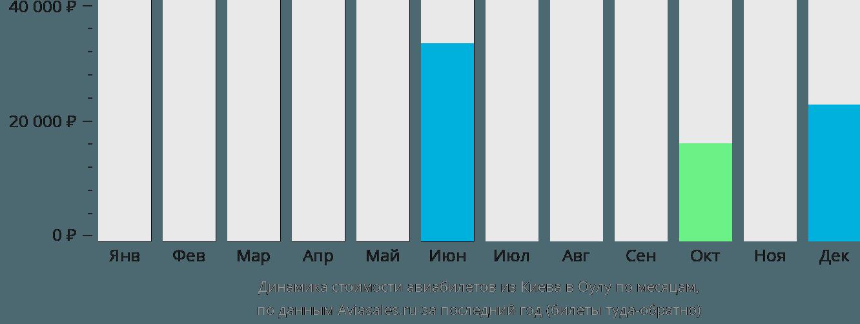 Динамика стоимости авиабилетов из Киева в Оулу по месяцам