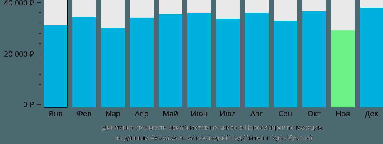 Динамика стоимости авиабилетов из Киева в Новосибирск по месяцам
