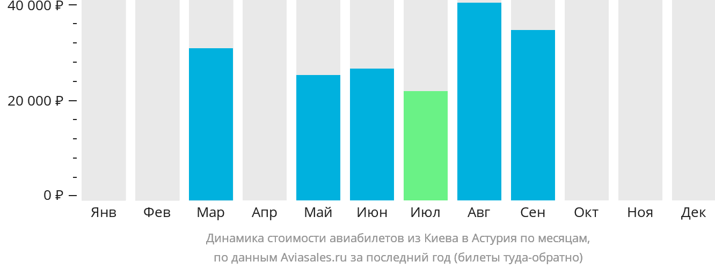 Динамика стоимости авиабилетов из Киева в Астурия по месяцам