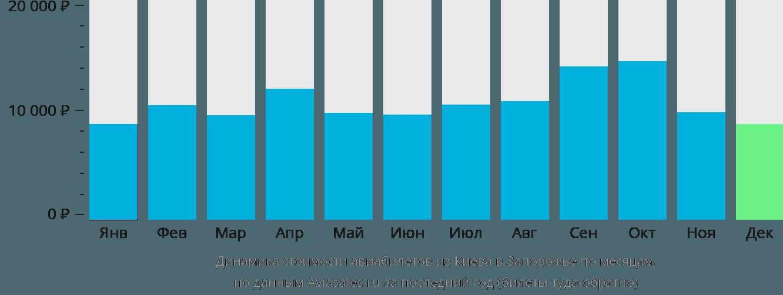 Динамика стоимости авиабилетов из Киева в Запорожье по месяцам