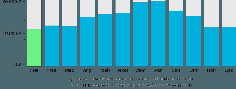 Динамика стоимости авиабилетов из Киева в Париж по месяцам