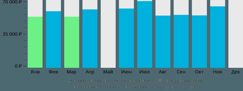 Динамика стоимости авиабилетов из Киева в Портленд по месяцам