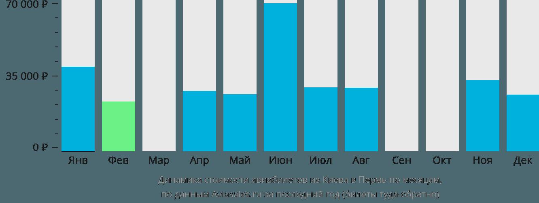 Динамика стоимости авиабилетов из Киева в Пермь по месяцам