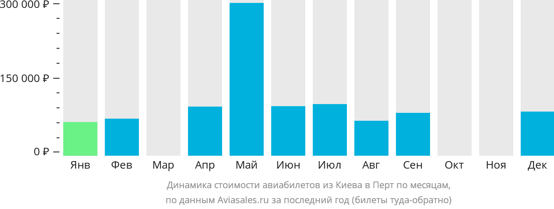 Динамика стоимости авиабилетов из Киева в Перт по месяцам