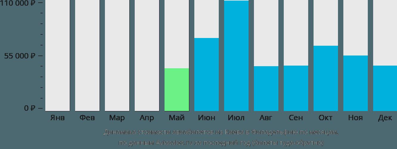 Динамика стоимости авиабилетов из Киева в Филадельфию по месяцам