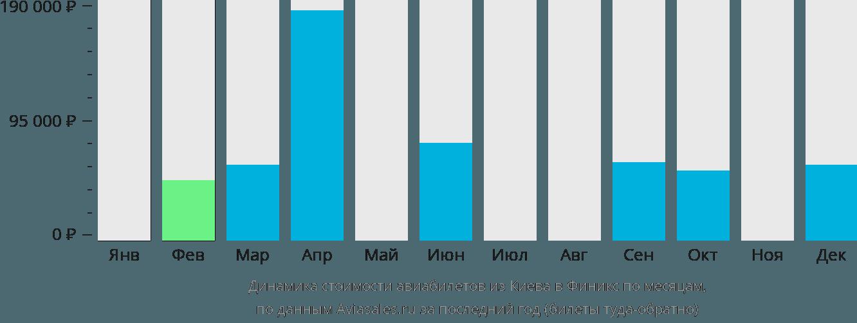 Динамика стоимости авиабилетов из Киева в Финикс по месяцам