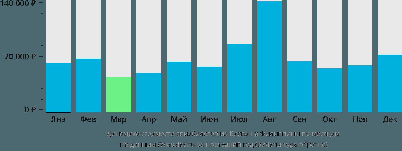 Динамика стоимости авиабилетов из Киева на Филиппины по месяцам