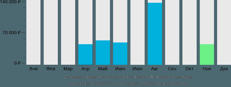 Динамика стоимости авиабилетов из Киева в Питтсбург по месяцам