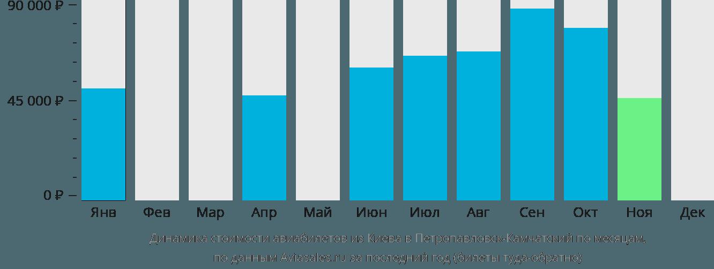 Динамика стоимости авиабилетов из Киева в Петропавловск-Камчатский по месяцам