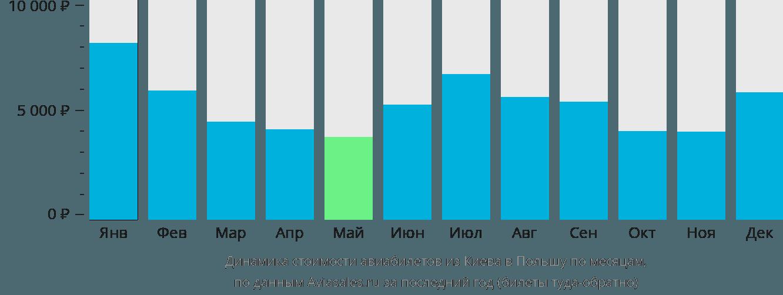 Динамика стоимости авиабилетов из Киева в Польшу по месяцам