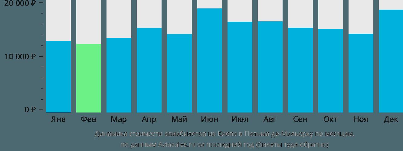 Динамика стоимости авиабилетов из Киева в Пальма-де-Мальорку по месяцам