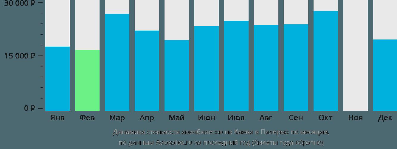 Динамика стоимости авиабилетов из Киева в Палермо по месяцам