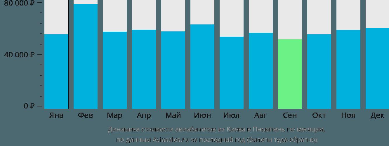 Динамика стоимости авиабилетов из Киева в Пномпень по месяцам