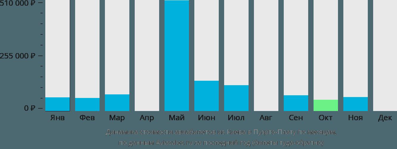 Динамика стоимости авиабилетов из Киева в Пуэрто-Плату по месяцам