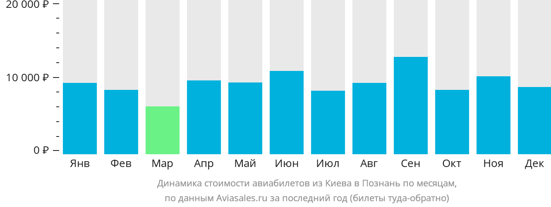 Динамика стоимости авиабилетов из Киева в Познань по месяцам