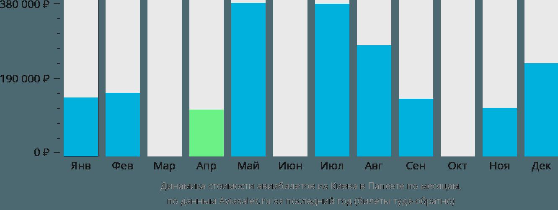 Динамика стоимости авиабилетов из Киева в Папеэте по месяцам