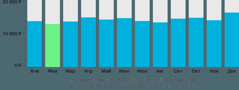 Динамика стоимости авиабилетов из Киева в Прагу по месяцам