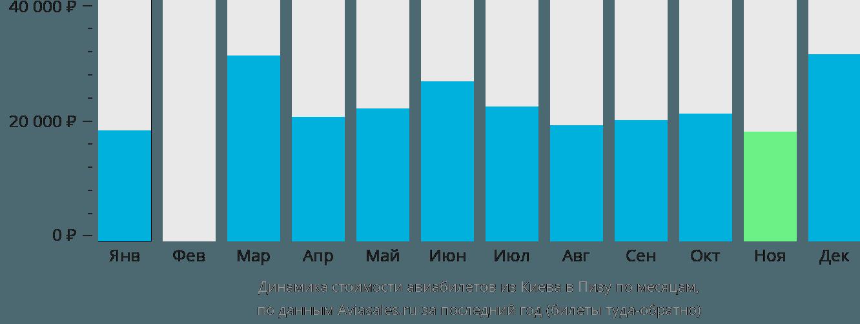 Динамика стоимости авиабилетов из Киева в Пизу по месяцам