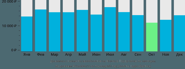 Динамика стоимости авиабилетов из Киева в Португалию по месяцам