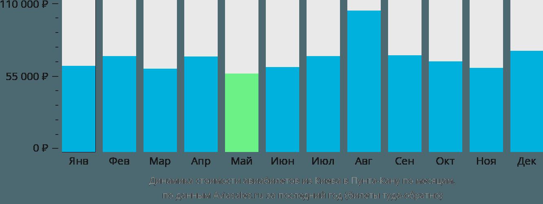 Динамика стоимости авиабилетов из Киева в Пунта-Кану по месяцам