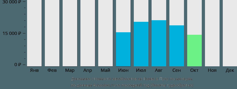 Динамика стоимости авиабилетов из Киева в Пулу по месяцам