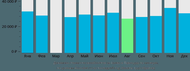 Динамика стоимости авиабилетов из Киева в Павлодар по месяцам