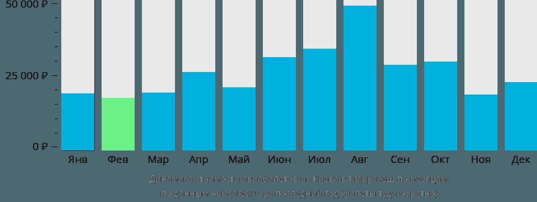 Динамика стоимости авиабилетов из Киева в Марракеш по месяцам