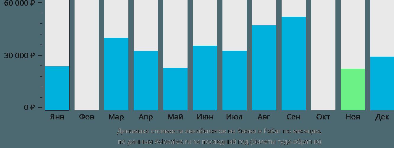 Динамика стоимости авиабилетов из Киева в Рабат по месяцам