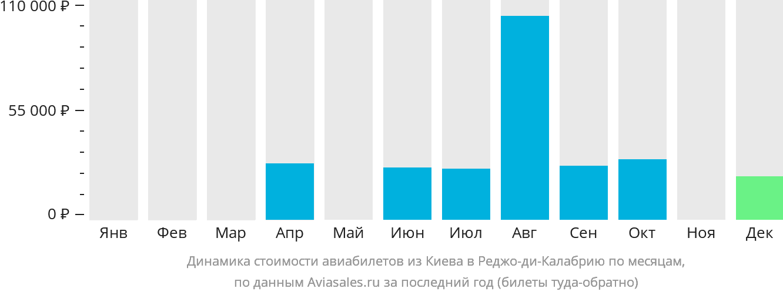 Динамика стоимости авиабилетов из Киева в Реджо-ди-Калабрию по месяцам