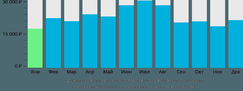 Динамика стоимости авиабилетов из Киева в Рейкьявик по месяцам