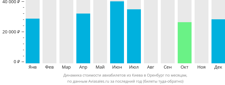 Динамика стоимости авиабилетов из Киева в Оренбург по месяцам