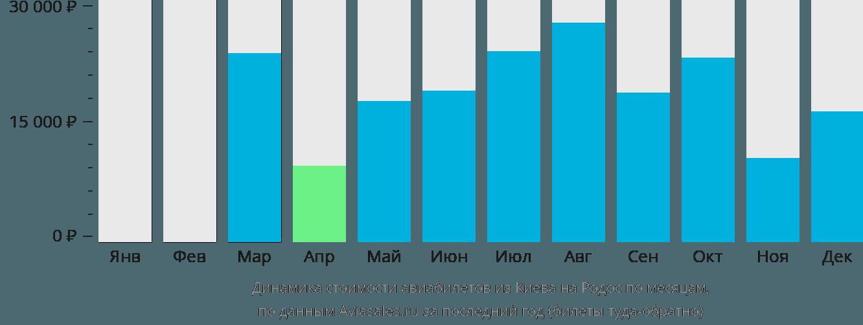 Динамика стоимости авиабилетов из Киева на Родос по месяцам