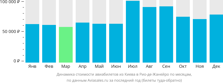 Динамика стоимости авиабилетов из Киева в Рио-де-Жанейро по месяцам