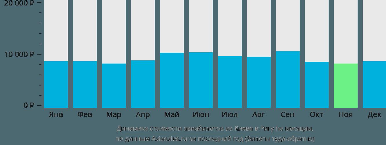Динамика стоимости авиабилетов из Киева в Ригу по месяцам