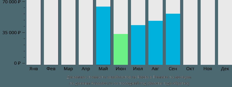 Динамика стоимости авиабилетов из Киева в Римини по месяцам