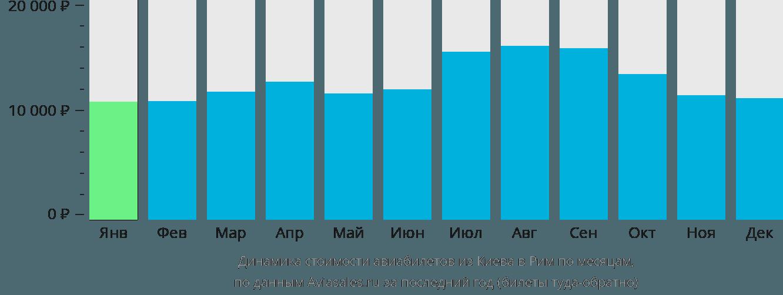Динамика стоимости авиабилетов из Киева в Рим по месяцам