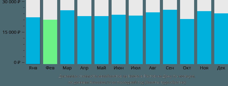 Динамика стоимости авиабилетов из Киева в Ростов-на-Дону по месяцам