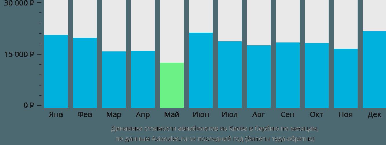 Динамика стоимости авиабилетов из Киева в Сербию по месяцам