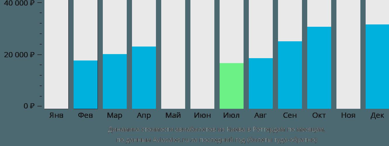 Динамика стоимости авиабилетов из Киева в Роттердам по месяцам
