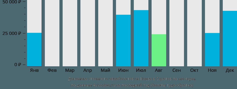 Динамика стоимости авиабилетов из Киева в Саратов по месяцам