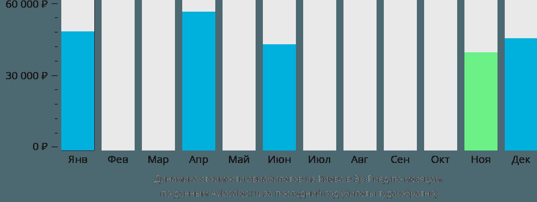 Динамика стоимости авиабилетов из Киева в Эр-Рияд по месяцам